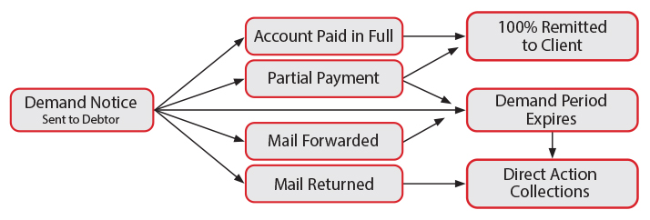 Payment Flow